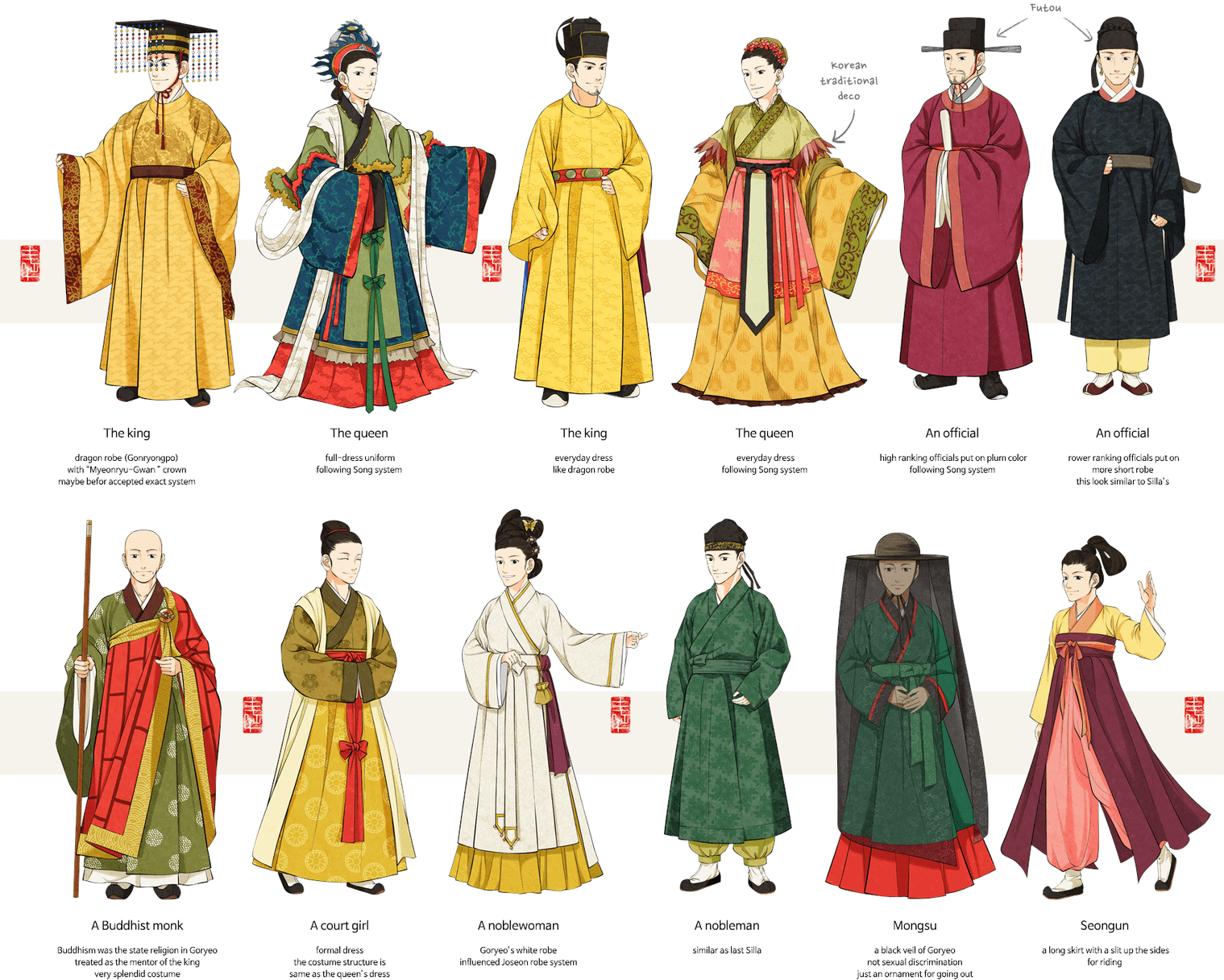 The Unification of Goryeo (Koryo) in the Medieval Age